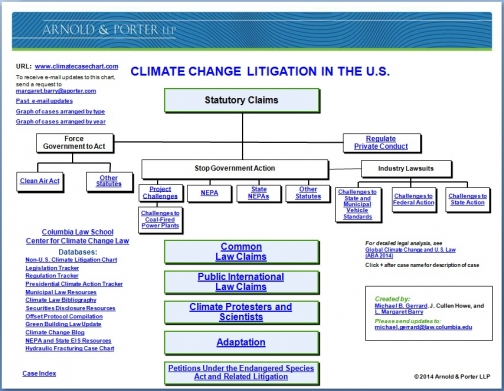 US litigation chart